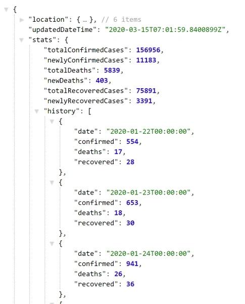 COVID-19 Stats API